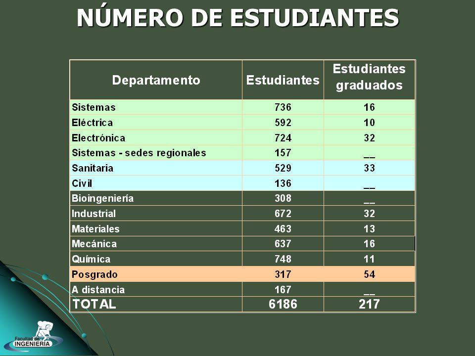 NÚMERO DE ESTUDIANTES