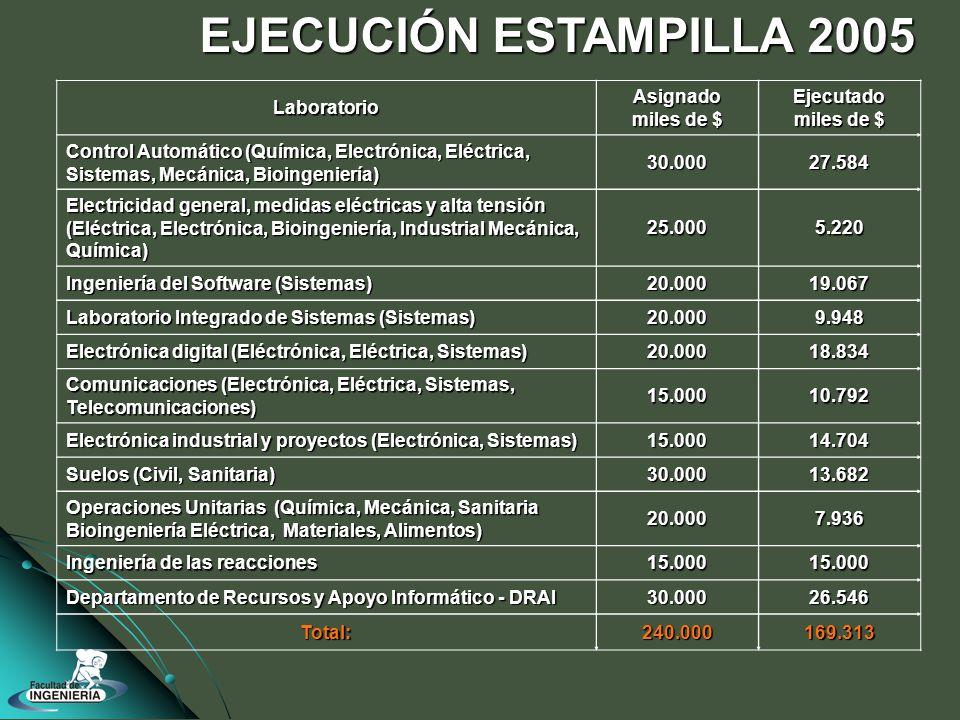 LaboratorioAsignado miles de $ Ejecutado Control Automático (Química, Electrónica, Eléctrica, Sistemas, Mecánica, Bioingeniería) 30.00027.584 Electricidad general, medidas eléctricas y alta tensión (Eléctrica, Electrónica, Bioingeniería, Industrial Mecánica, Química) 25.0005.220 Ingeniería del Software (Sistemas) 20.00019.067 Laboratorio Integrado de Sistemas (Sistemas) 20.0009.948 Electrónica digital (Eléctrónica, Eléctrica, Sistemas) 20.00018.834 Comunicaciones (Electrónica, Eléctrica, Sistemas, Telecomunicaciones) 15.00010.792 Electrónica industrial y proyectos (Electrónica, Sistemas) 15.00014.704 Suelos (Civil, Sanitaria) 30.00013.682 Operaciones Unitarias (Química, Mecánica, Sanitaria Bioingeniería Eléctrica, Materiales, Alimentos) 20.0007.936 Ingeniería de las reacciones 15.00015.000 Departamento de Recursos y Apoyo Informático - DRAI 30.00026.546 Total:240.000169.313 EJECUCIÓN ESTAMPILLA 2005