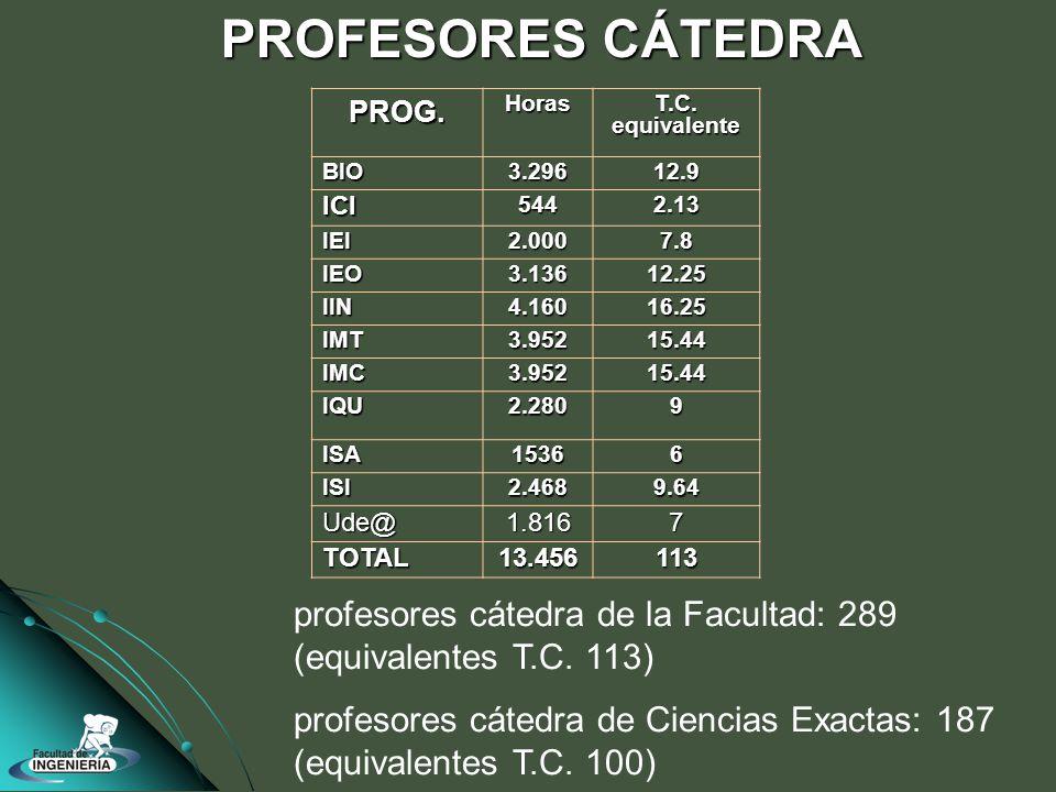 PROFESORES CÁTEDRA PROG.Horas T.C.