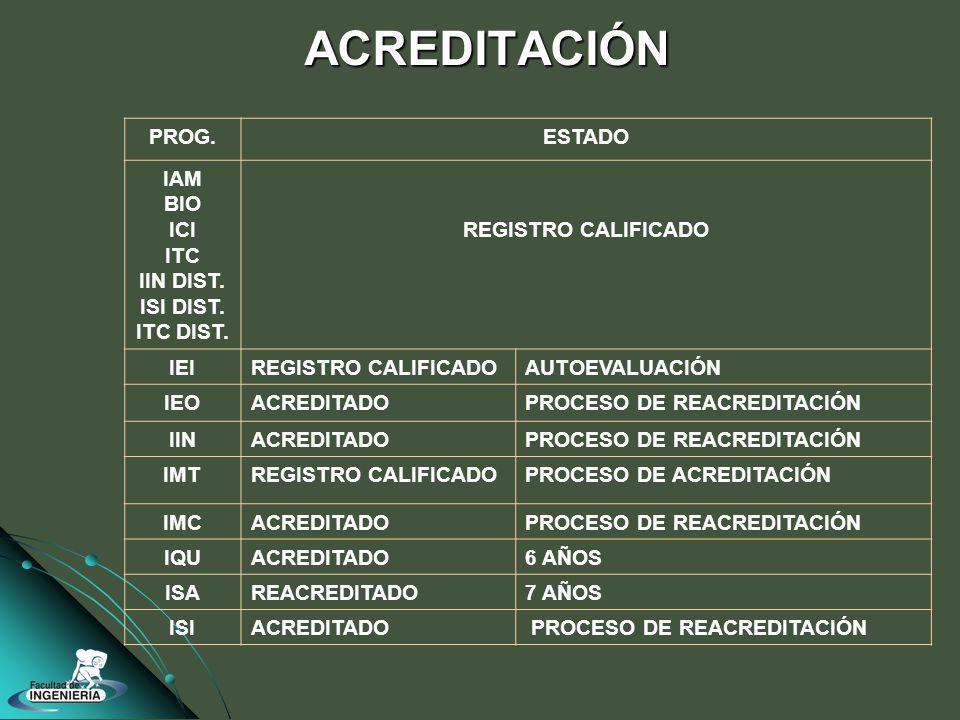 ACOFI EMPRESARIOS COMITÉ DE APOYO COMITÉ UNIVERSIDAD – EMPRESA - ESTADO CENTROS DE EXCELENCIA OFICINA GESTIÓN TECNOLÓGICA PROGRAMA SÍGUEME FAC.