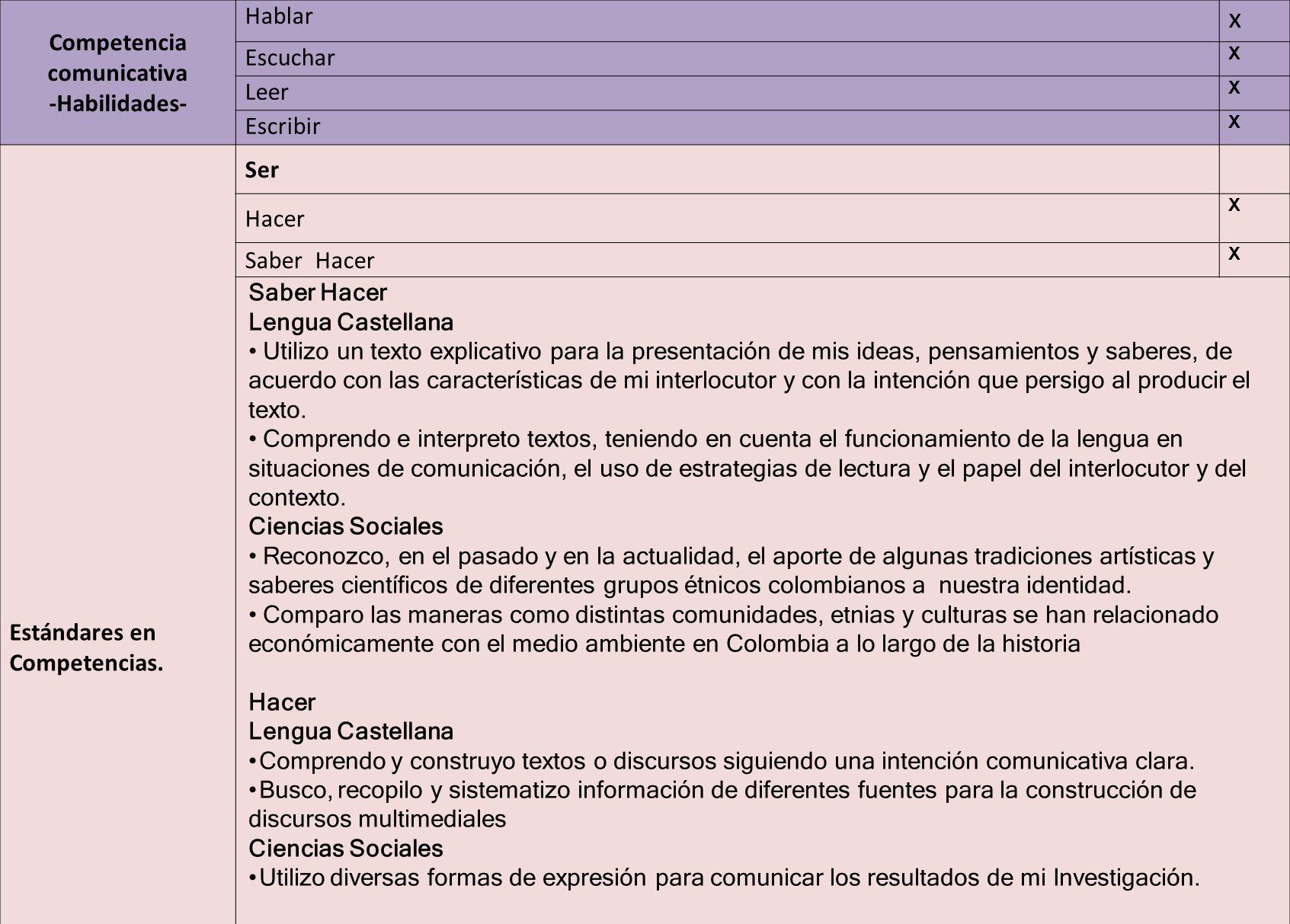 Competencia comunicativa -Habilidades- Hablar x Escuchar X Leer X Escribir X Estándares en Competencias. Ser Hacer X Saber Hacer X Lengua Castellana U
