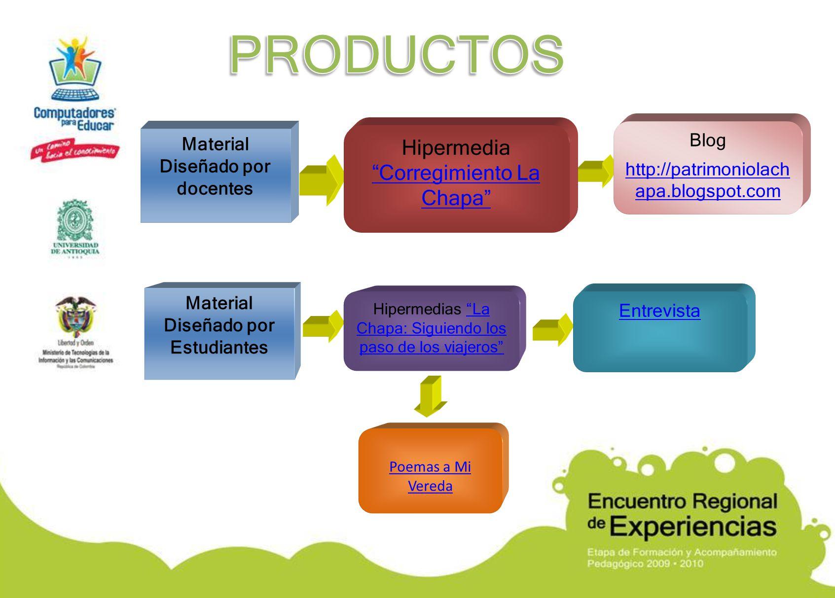 Material Diseñado por docentes Material Diseñado por Estudiantes Hipermedia Corregimiento La Chapa Corregimiento La Chapa Hipermedias La Chapa: Siguie