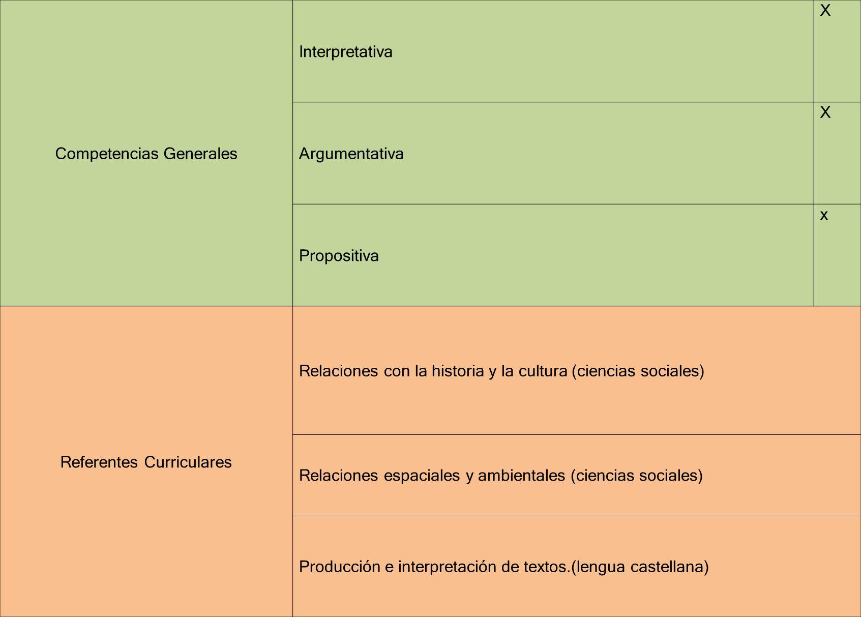 Competencias Generales Interpretativa X Argumentativa X Propositiva x Referentes Curriculares Relaciones con la historia y la cultura (ciencias social