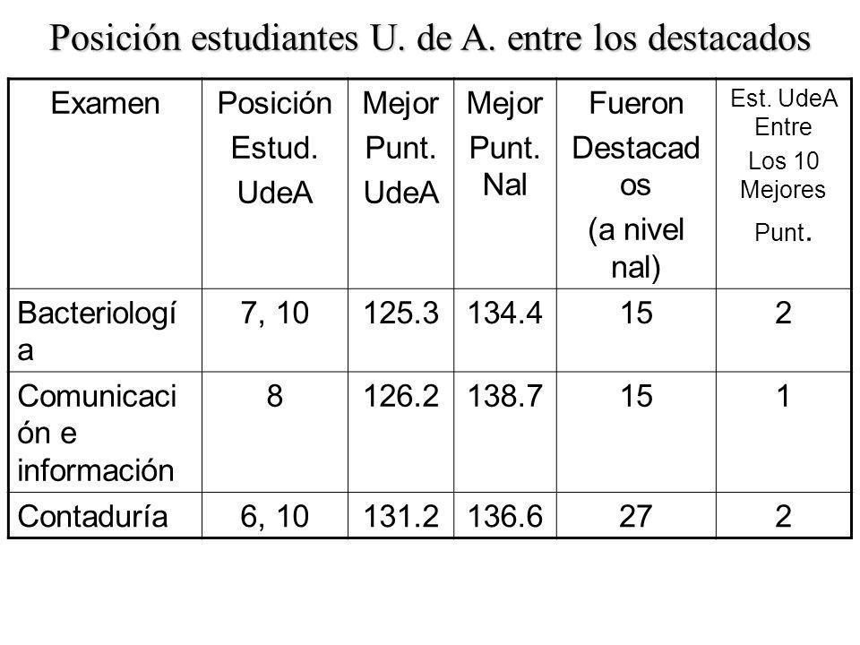 ExamenPosición Estud. UdeA Mejor Punt. UdeA Mejor Punt.