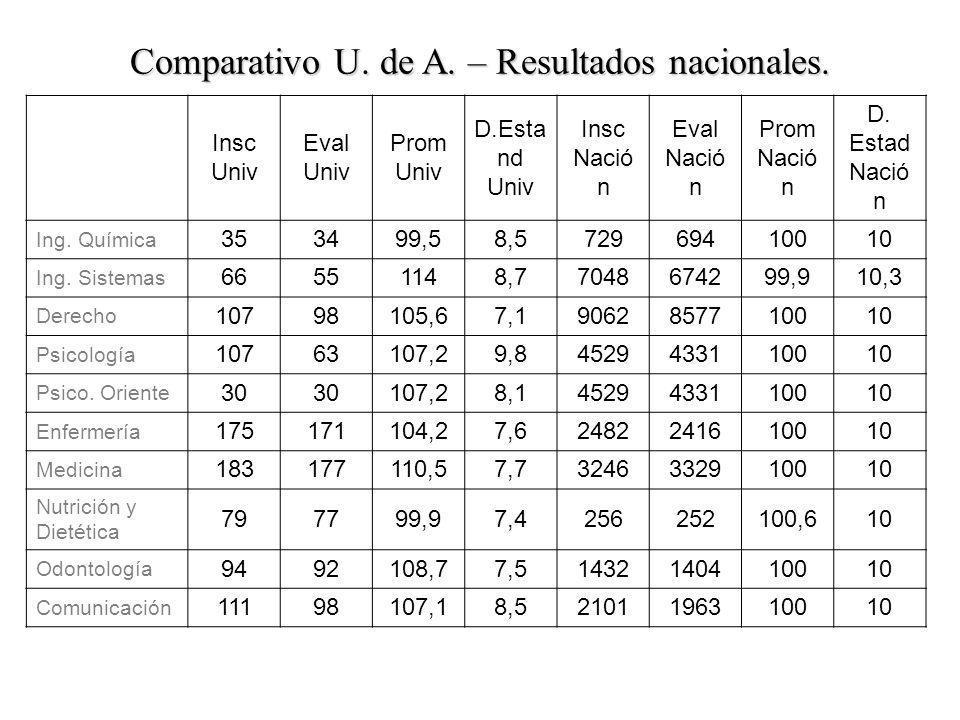 Comparativo U. de A. – Resultados nacionales.