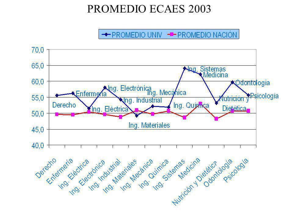 PROMEDIO ECAES 2003