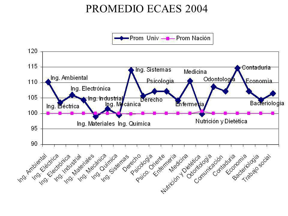 PROMEDIO ECAES 2004