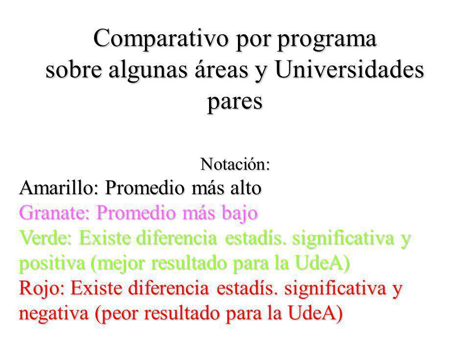 Comparativo por programa sobre algunas áreas y Universidades pares Notación: Amarillo: Promedio más alto Granate: Promedio más bajo Verde: Existe diferencia estadís.