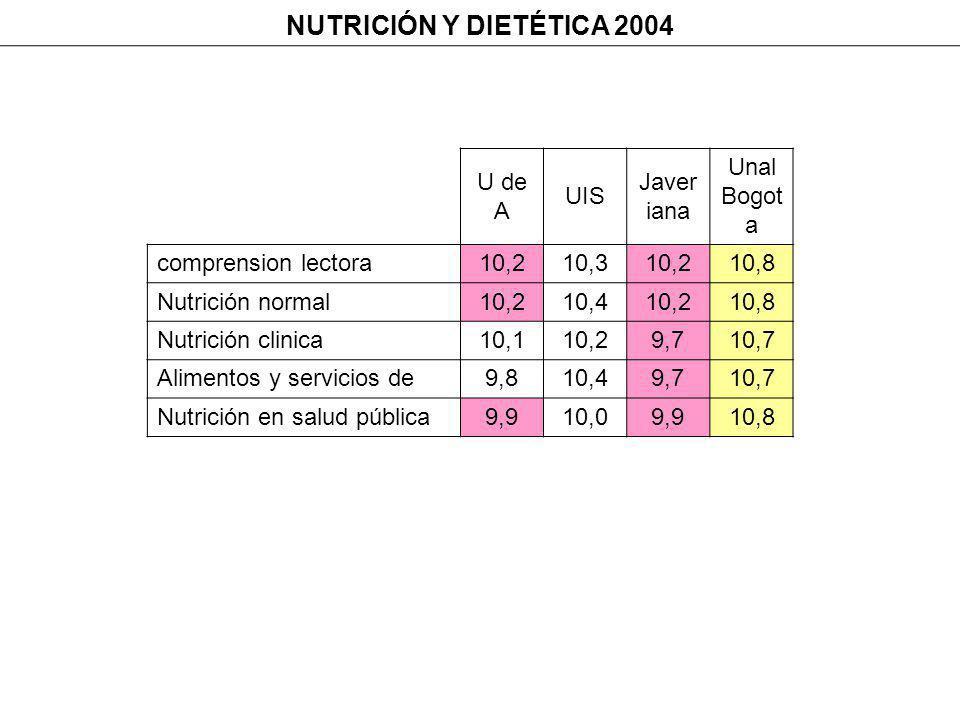 NUTRICIÓN Y DIETÉTICA 2004 U de A UIS Javer iana Unal Bogot a comprension lectora10,210,310,210,8 Nutrición normal10,210,410,210,8 Nutrición clinica10,110,29,710,7 Alimentos y servicios de9,810,49,710,7 Nutrición en salud pública9,910,09,910,8