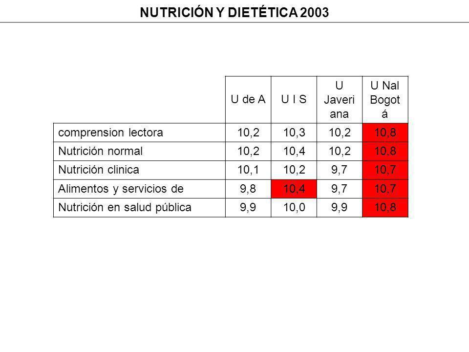 NUTRICIÓN Y DIETÉTICA 2003 U de AU I S U Javeri ana U Nal Bogot á comprension lectora10,210,310,210,8 Nutrición normal10,210,410,210,8 Nutrición clinica10,110,29,710,7 Alimentos y servicios de9,810,49,710,7 Nutrición en salud pública9,910,09,910,8