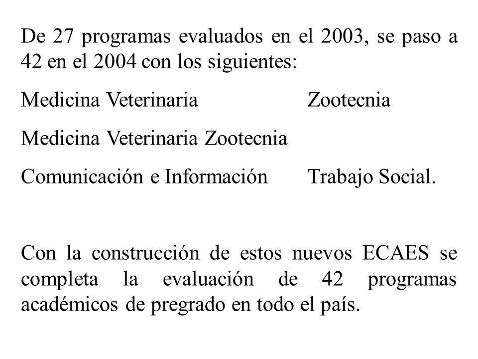 De 27 programas evaluados en el 2003, se paso a 42 en el 2004 con los siguientes: Medicina VeterinariaZootecnia Comunicación e Información Trabajo Social.