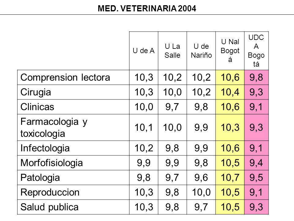 MED. VETERINARIA 2004 U de A U La Salle U de Nariño U Nal Bogot á UDC A Bogo tá Comprension lectora10,310,2 10,69,8 Cirugia10,310,010,210,49,3 Clinica