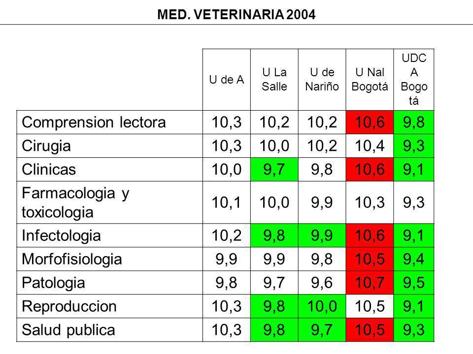 MED. VETERINARIA 2004 U de A U La Salle U de Nariño U Nal Bogotá UDC A Bogo tá Comprension lectora10,310,2 10,69,8 Cirugia10,310,010,210,49,3 Clinicas