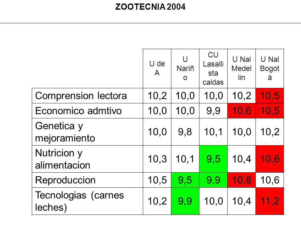 ZOOTECNIA 2004 U de A U Nariñ o CU Lasalli sta caldas U Nal Medel lin U Nal Bogot á Comprension lectora10,210,0 10,210,5 Economico admtivo10,0 9,910,610,5 Genetica y mejoramiento 10,09,810,110,010,2 Nutricion y alimentacion 10,310,19,510,410,6 Reproduccion10,59,59,910,810,6 Tecnologias (carnes leches) 10,29,910,010,411,2