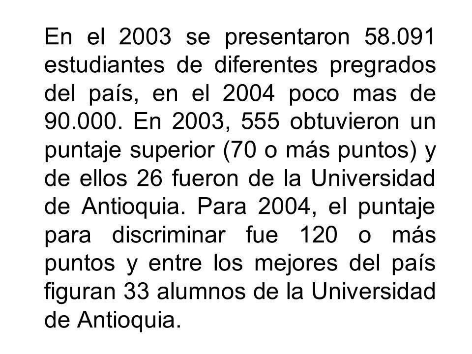 En el 2003 se presentaron 58.091 estudiantes de diferentes pregrados del país, en el 2004 poco mas de 90.000.