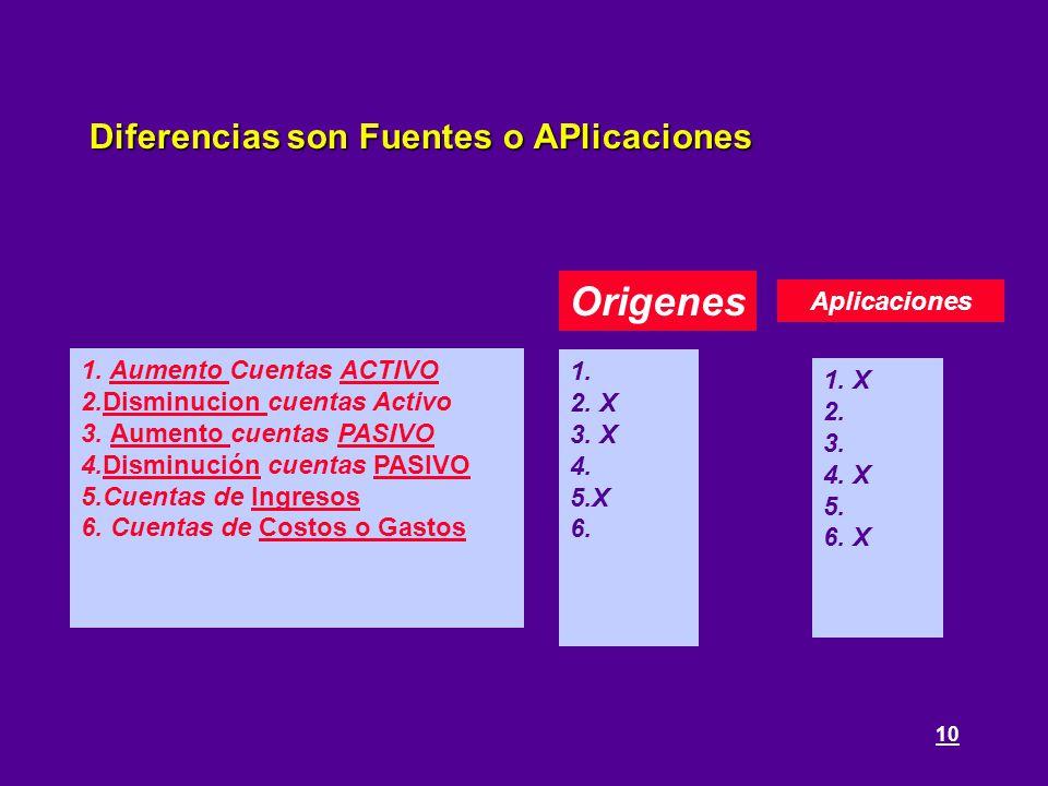 10 Diferencias son Fuentes o APlicaciones 1. Aumento Cuentas ACTIVO 2.Disminucion cuentas Activo 3. Aumento cuentas PASIVO 4.Disminución cuentas PASIV