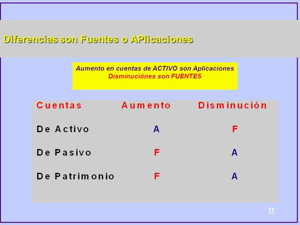 11 Diferencias son Fuentes o APlicaciones Aumento en cuentas de ACTIVO son Aplicaciones Disminuciónes son FUENTES