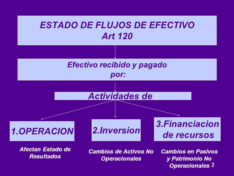 3 Actividades de : 1.OPERACION 2.Inversion 3.Financiacion de recursos ESTADO DE FLUJOS DE EFECTIVO Art 120 Efectivo recibido y pagado por: Afectan Est