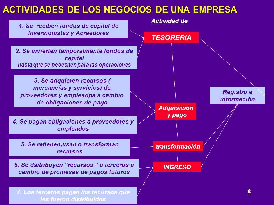 8 ACTIVIDADES DE LOS NEGOCIOS DE UNA EMPRESA 1. Se reciben fondos de capital de Inversionistas y Acreedores 2. Se invierten temporalmente fondos de ca
