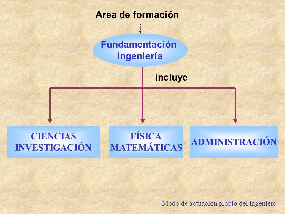 Area de formación incluye CIENCIAS INVESTIGACIÓN Fundamentación ingeniería FÍSICA MATEMÁTICAS ADMINISTRACIÓN Modo de actuación propio del ingeniero