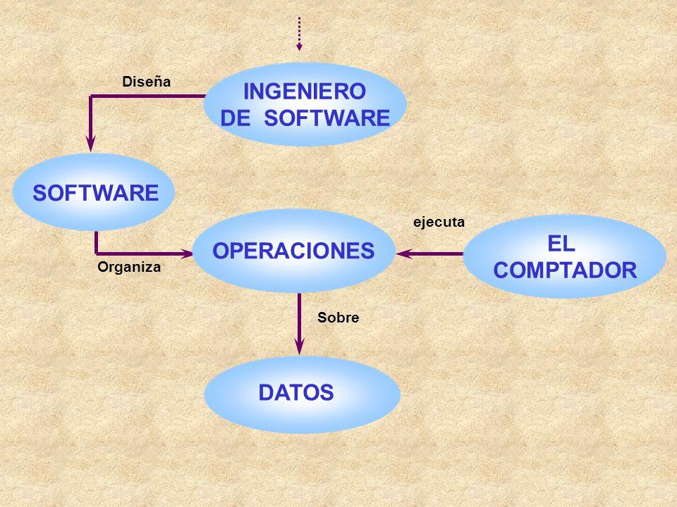 INGENIERO DE SOFTWARE SOFTWARE DATOS Diseña Sobre ejecuta Organiza OPERACIONES EL COMPTADOR