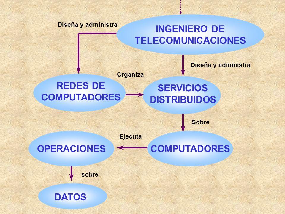 DATOS INGENIERO DE TELECOMUNICACIONES REDES DE COMPUTADORES Organiza SERVICIOS DISTRIBUIDOS sobre Ejecuta Diseña y administra Sobre OPERACIONESCOMPUTA