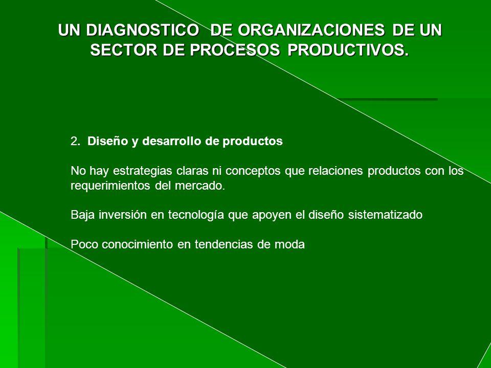 UN DIAGNOSTICO DE ORGANIZACIONES DE UN SECTOR DE PROCESOS PRODUCTIVOS.