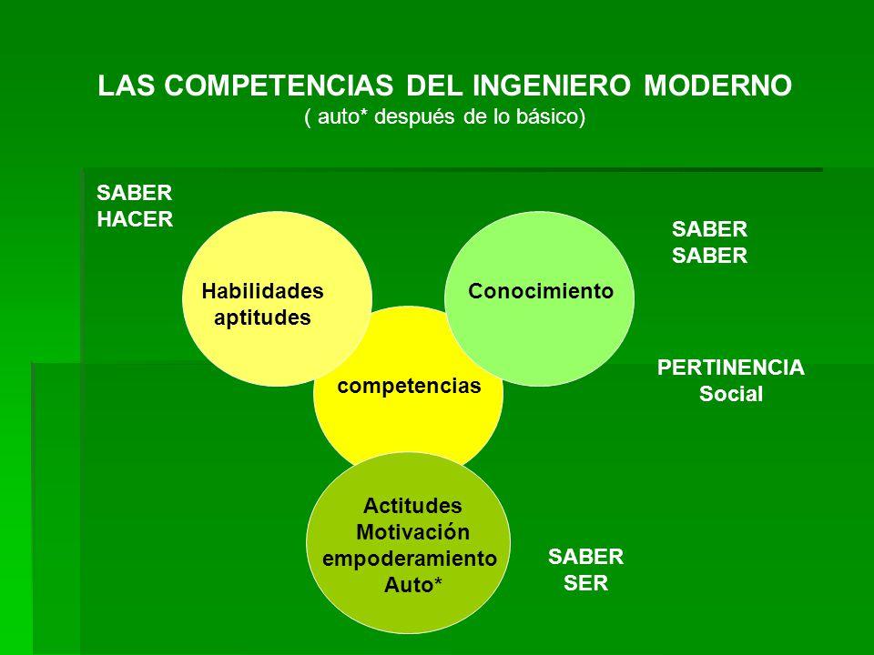 LAS COMPETENCIAS DEL INGENIERO MODERNO ( auto* después de lo básico) competencias Habilidades aptitudes Conocimiento Actitudes Motivación empoderamiento Auto* PERTINENCIA Social SABER HACER SABER SER
