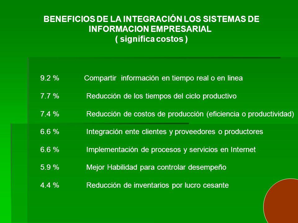 BENEFICIOS DE LA INTEGRACIÓN LOS SISTEMAS DE INFORMACION EMPRESARIAL ( significa costos ) 9.2 % Compartir información en tiempo real o en linea 7.7 % Reducción de los tiempos del ciclo productivo 7.4 % Reducción de costos de producción (eficiencia o productividad) 6.6 % Integración ente clientes y proveedores o productores 6.6 % Implementación de procesos y servicios en Internet 5.9 % Mejor Habilidad para controlar desempeño 4.4 % Reducción de inventarios por lucro cesante