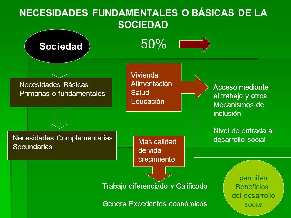 Este sector genera empleo permitiendo a muchas personas suplir sus necesidades primarias y secundarias para participar del desarrollo social.