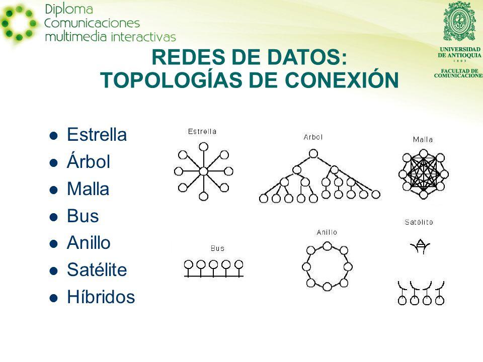 Estrella Árbol Malla Bus Anillo Satélite Híbridos REDES DE DATOS: TOPOLOGÍAS DE CONEXIÓN