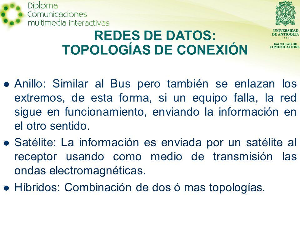 Anillo: Similar al Bus pero también se enlazan los extremos, de esta forma, si un equipo falla, la red sigue en funcionamiento, enviando la información en el otro sentido.