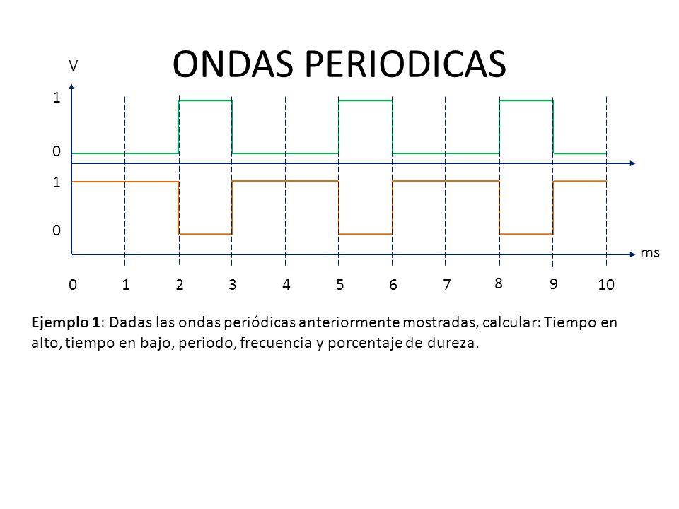 ONDAS PERIODICAS Ejemplo 1: Dadas las ondas periódicas anteriormente mostradas, calcular: Tiempo en alto, tiempo en bajo, periodo, frecuencia y porcen