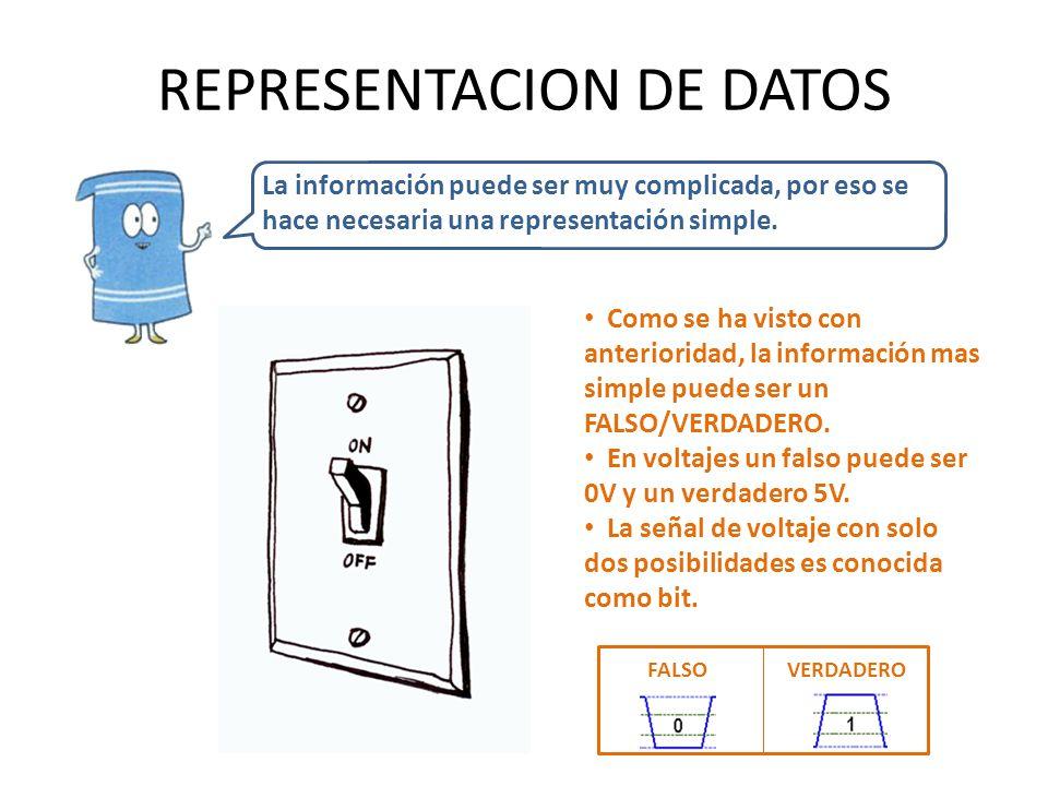 REPRESENTACION DE DATOS La información puede ser muy complicada, por eso se hace necesaria una representación simple. Como se ha visto con anteriorida
