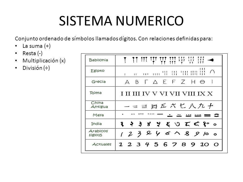SISTEMA NUMERICO Conjunto ordenado de símbolos llamados dígitos. Con relaciones definidas para: La suma (+) Resta (-) Multiplicación (x) División (÷)