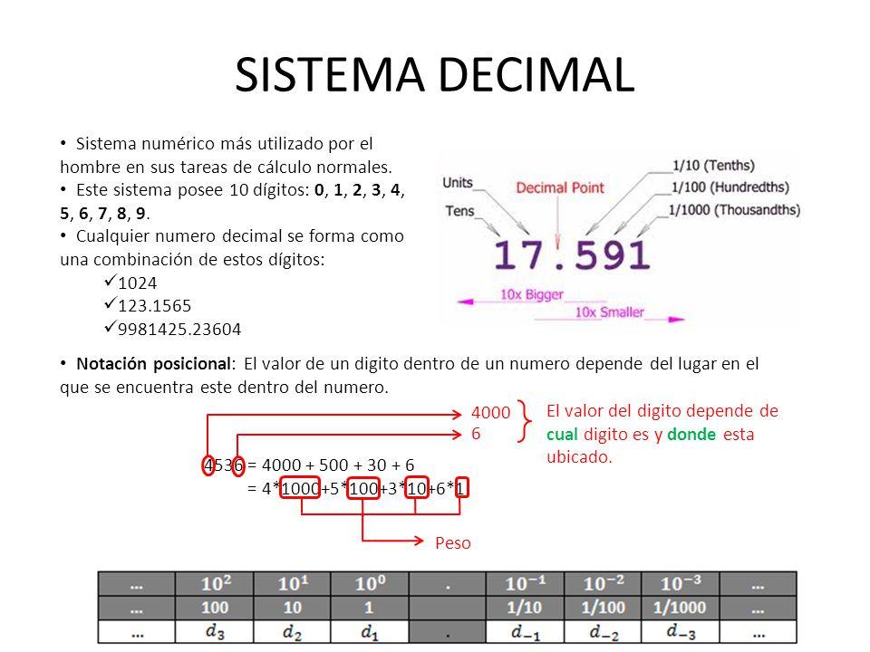 SISTEMA DECIMAL Sistema numérico más utilizado por el hombre en sus tareas de cálculo normales. Este sistema posee 10 dígitos: 0, 1, 2, 3, 4, 5, 6, 7,