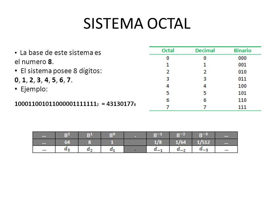 SISTEMA OCTAL La base de este sistema es el numero 8. El sistema posee 8 dígitos: 0, 1, 2, 3, 4, 5, 6, 7. Ejemplo: 100011001011000001111111 2 = 431301