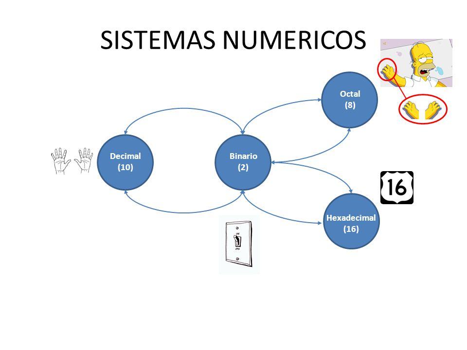 SISTEMAS NUMERICOS Decimal (10) Binario (2) Octal (8) Hexadecimal (16)