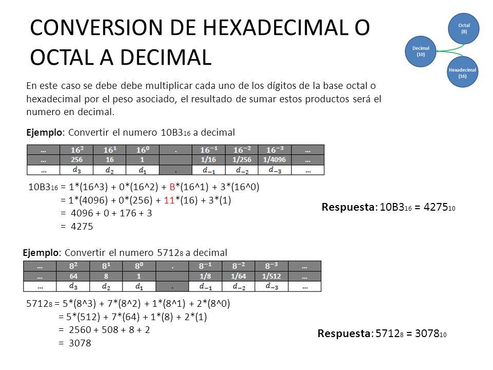 CONVERSION DE HEXADECIMAL O OCTAL A DECIMAL Respuesta: 10B3 16 = 4275 10 En este caso se debe debe multiplicar cada uno de los dígitos de la base octa