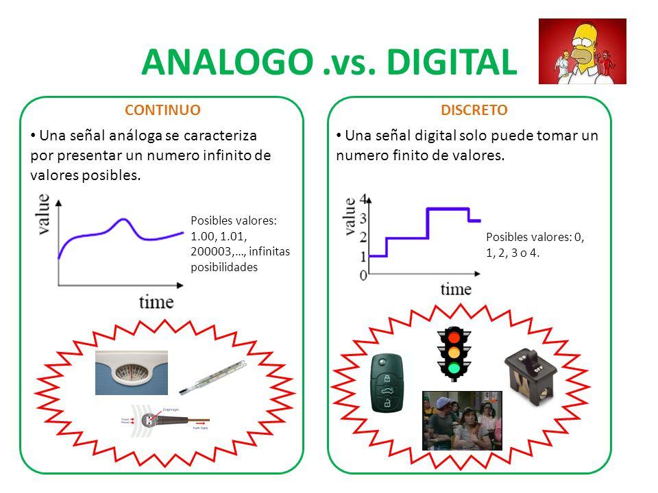 ¿ANALOGO O DIGITAL.