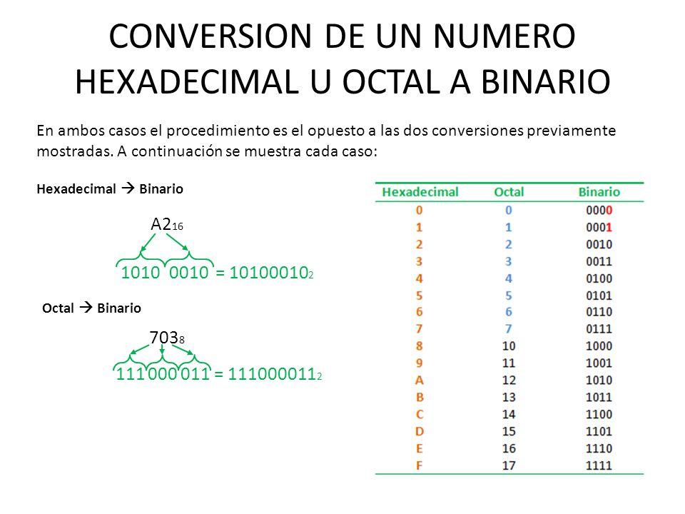 CONVERSION DE UN NUMERO HEXADECIMAL U OCTAL A BINARIO En ambos casos el procedimiento es el opuesto a las dos conversiones previamente mostradas. A co