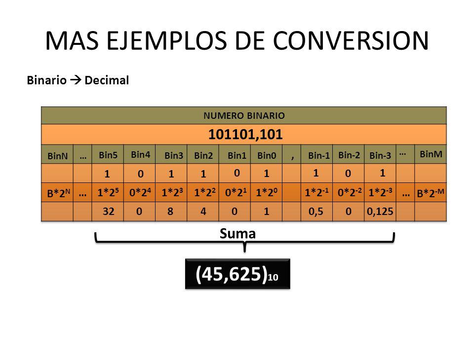 MAS EJEMPLOS DE CONVERSION Binario Decimal 011 0 1 1 0*2 4 1*2 3 1*2 2 0*2 1 1*2 -1 0*2 -2 08 400,50 B*2 N 101101,101, … BinN Bin3Bin2Bin1 Bin0 Bin-1
