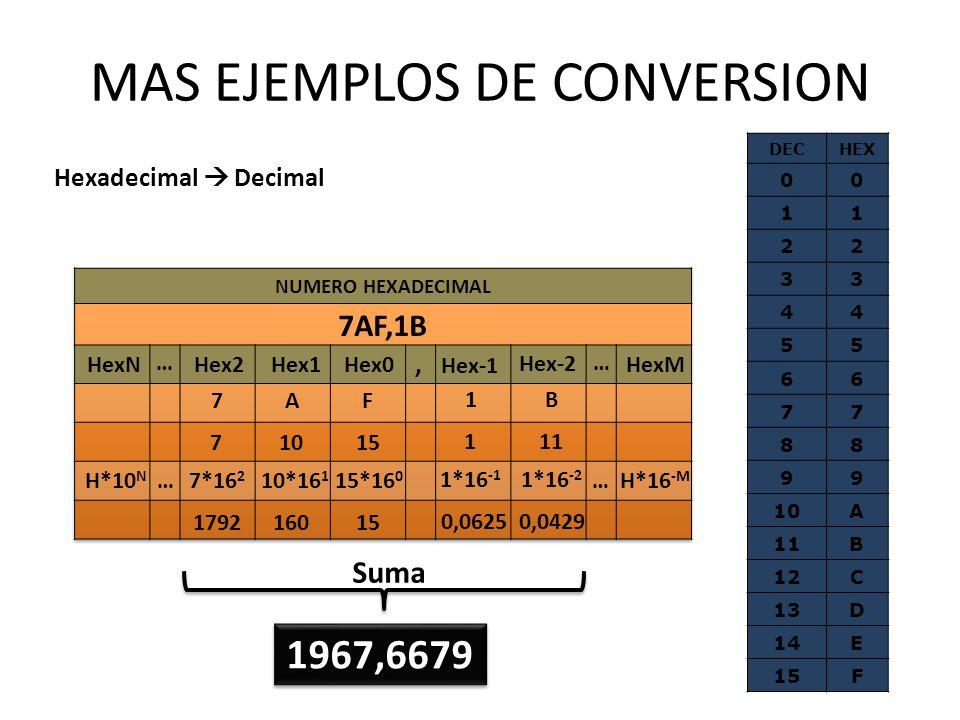 MAS EJEMPLOS DE CONVERSION Hexadecimal Decimal 7AF 1B 7*16 2 10*16 1 15*16 0 1*16 -1 1*16 -2 179216015 0,06250,0429 H*10 N 7AF,1B, … HexNHex2Hex1 Hex0
