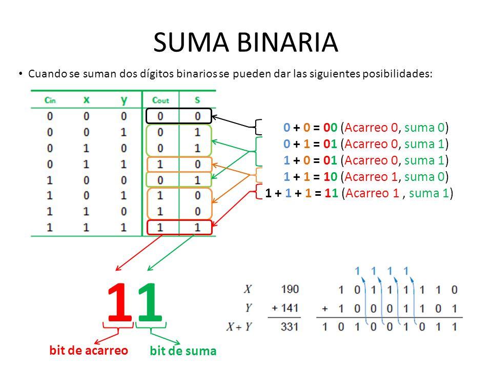 SUMA BINARIA Cuando se suman dos dígitos binarios se pueden dar las siguientes posibilidades: 0 + 0 = 00 (Acarreo 0, suma 0) 0 + 1 = 01 (Acarreo 0, su