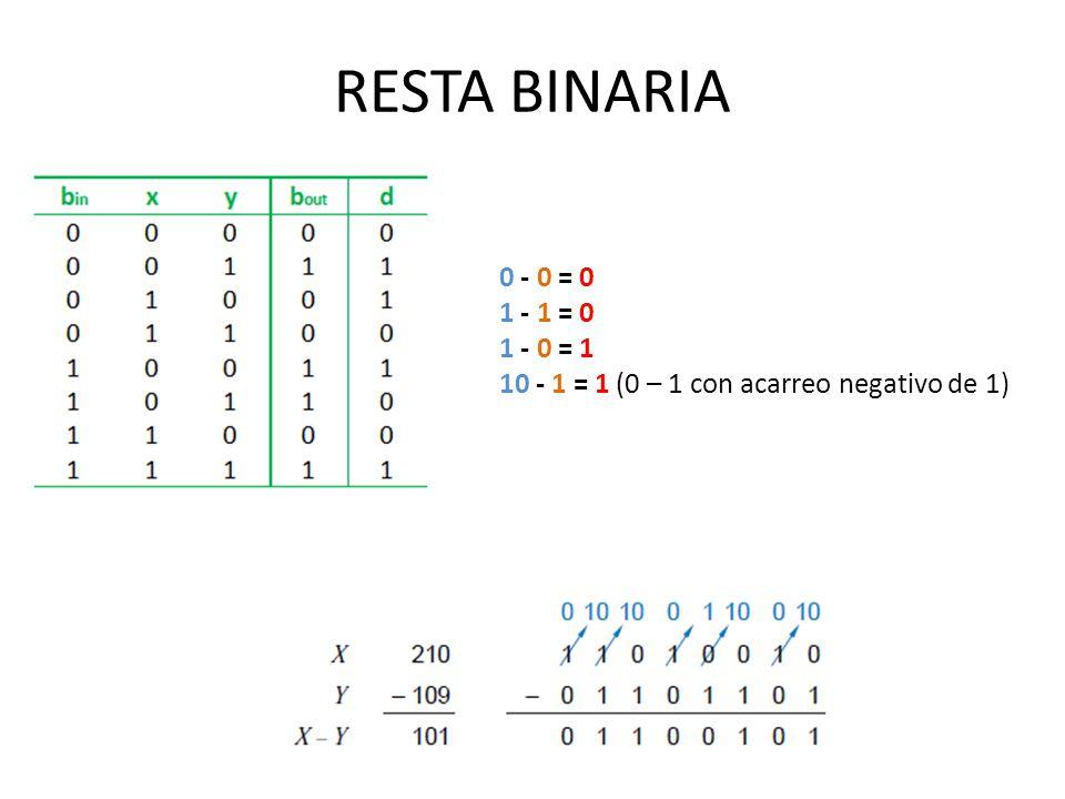 RESTA BINARIA 0 - 0 = 0 1 - 1 = 0 1 - 0 = 1 10 - 1 = 1 (0 – 1 con acarreo negativo de 1)