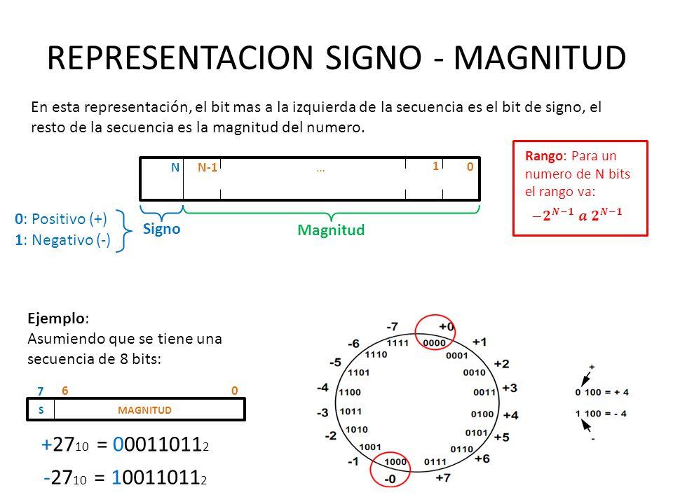 REPRESENTACION SIGNO - MAGNITUD En esta representación, el bit mas a la izquierda de la secuencia es el bit de signo, el resto de la secuencia es la m