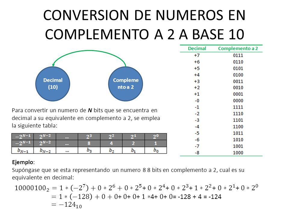 CONVERSION DE NUMEROS EN COMPLEMENTO A 2 A BASE 10 Decimal (10) Compleme nto a 2 Para convertir un numero de N bits que se encuentra en decimal a su e