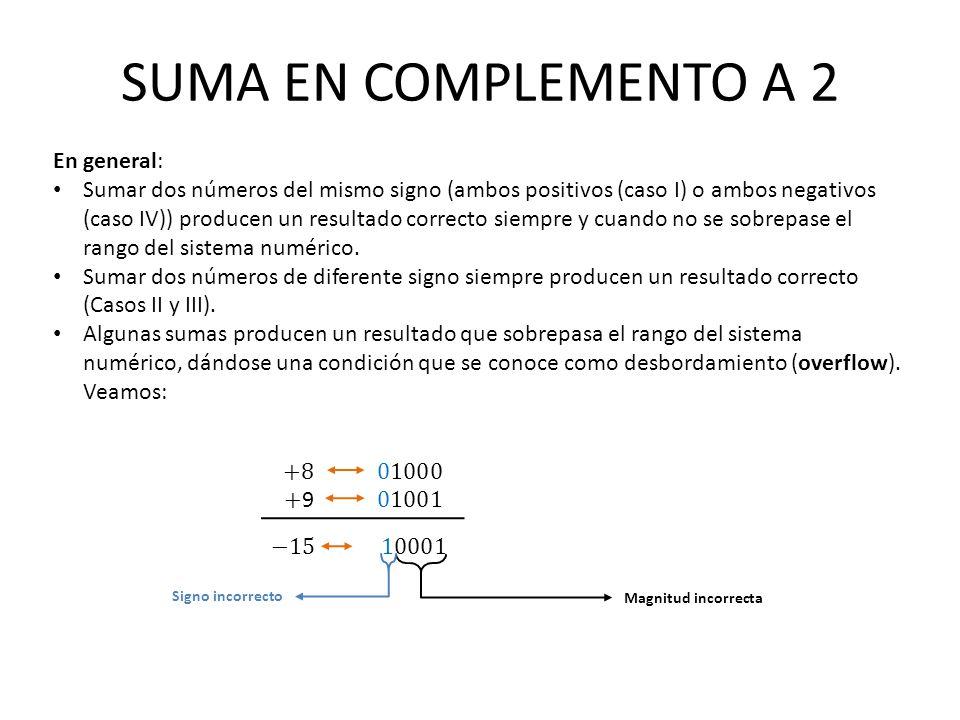 SUMA EN COMPLEMENTO A 2 En general: Sumar dos números del mismo signo (ambos positivos (caso I) o ambos negativos (caso IV)) producen un resultado cor
