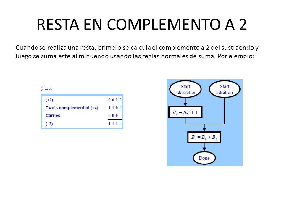 RESTA EN COMPLEMENTO A 2 Cuando se realiza una resta, primero se calcula el complemento a 2 del sustraendo y luego se suma este al minuendo usando las
