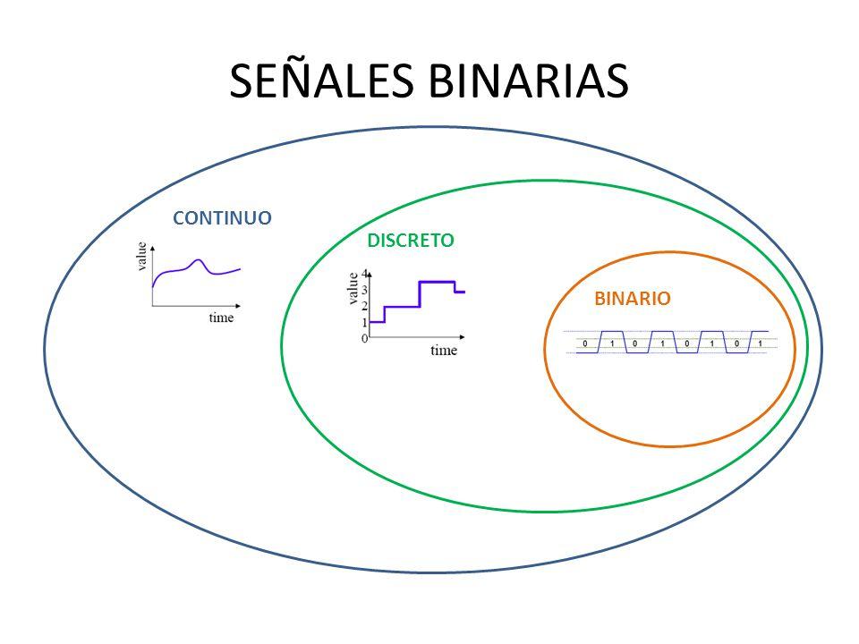 SEÑALES BINARIAS Señal digital que puede tomar solo dos posibles valores (Niveles lógicos).